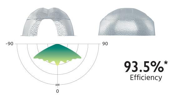 Beta Reflector Efficiency 93.5%